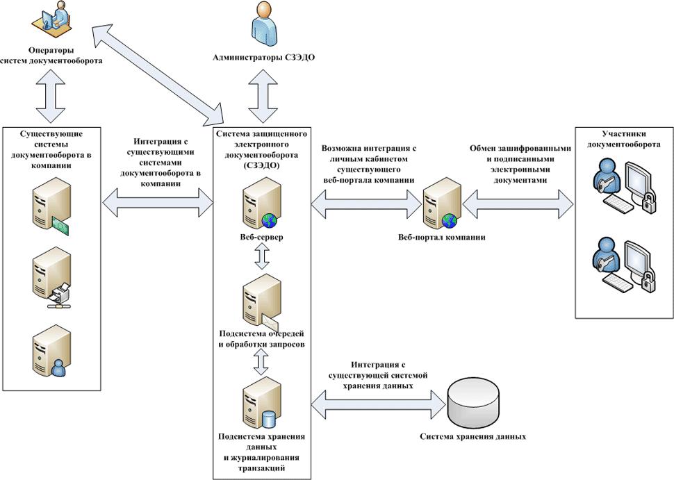 Типовая схема взаимодействия с СЗЭДО