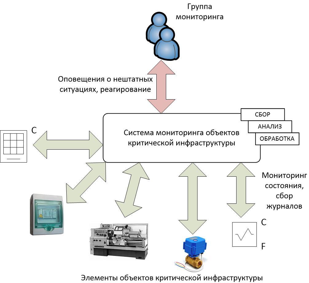 Системы мониторинга объектов критической инфраструктуры